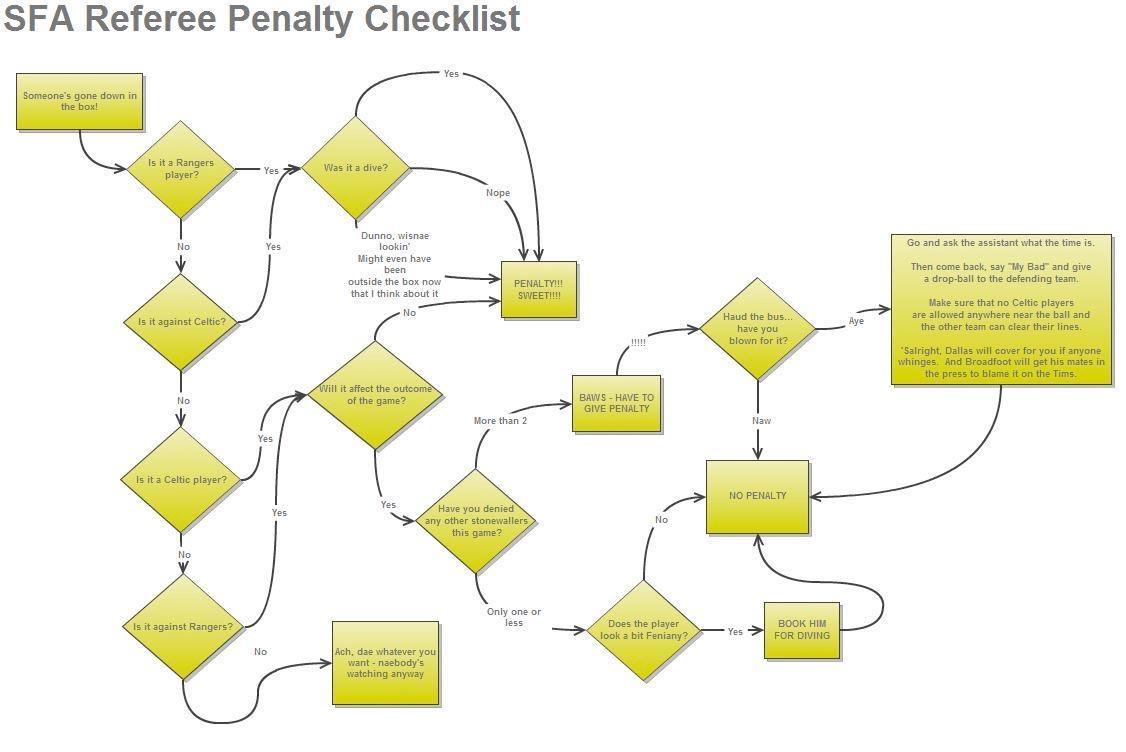 hun penalties