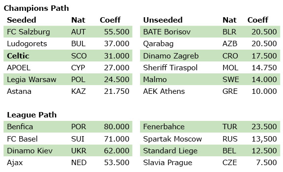 euro 18 4 play off