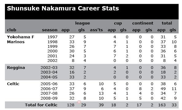 naka-stats